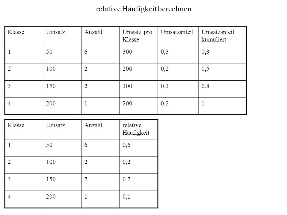 relative Häufigkeit berechnen