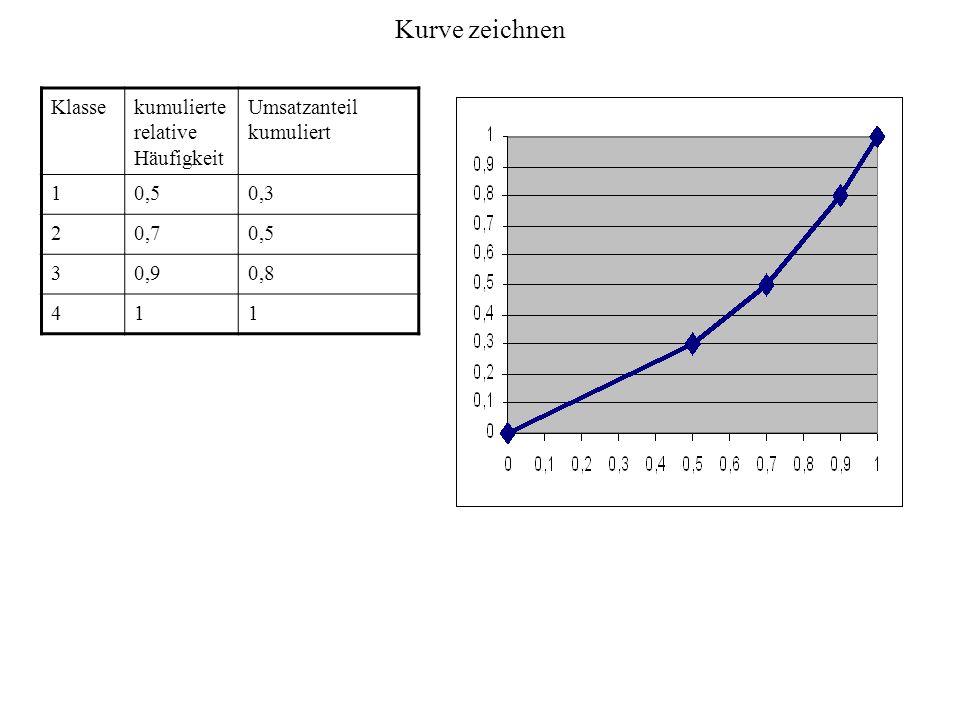 Kurve zeichnen Klasse kumulierte relative Häufigkeit