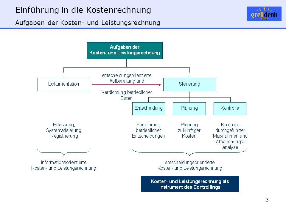 Aufgaben der Kosten- und Leistungsrechnung