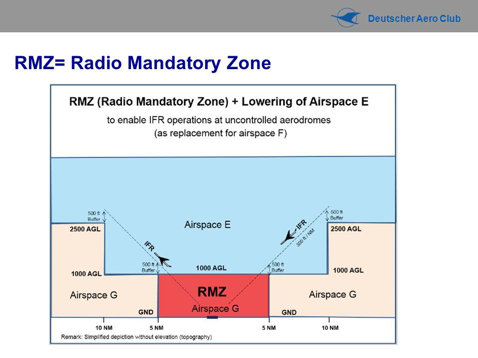 RMZ= Radio Mandatory Zone