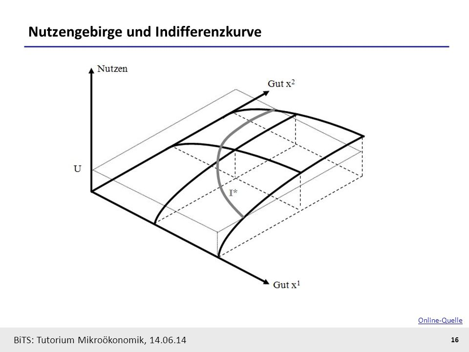 Nutzengebirge und Indifferenzkurve