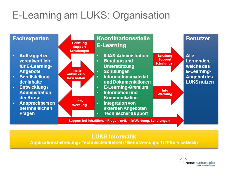 E-Learning am LUKS: Organisation