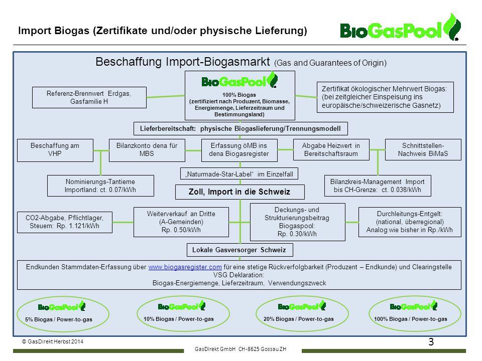 Import Biogas (Zertifikate und/oder physische Lieferung)