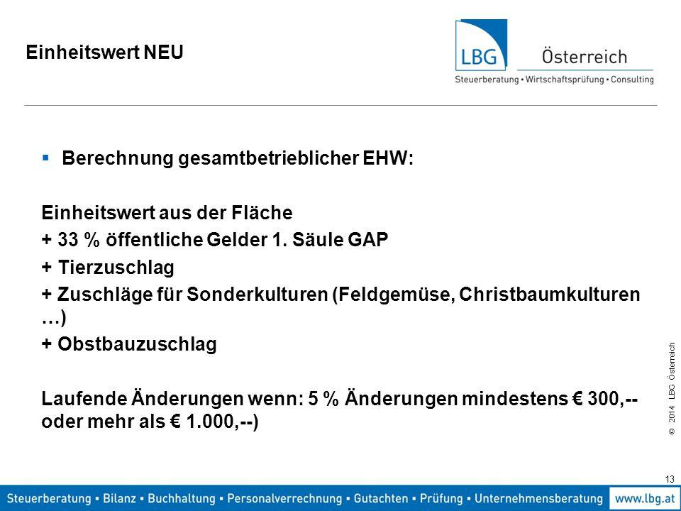 Einheitswert NEU Berechnung gesamtbetrieblicher EHW: Einheitswert aus der Fläche. + 33 % öffentliche Gelder 1. Säule GAP.