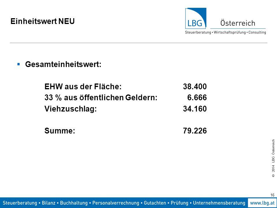 Einheitswert NEU Gesamteinheitswert: EHW aus der Fläche: 38.400. 33 % aus öffentlichen Geldern: 6.666.