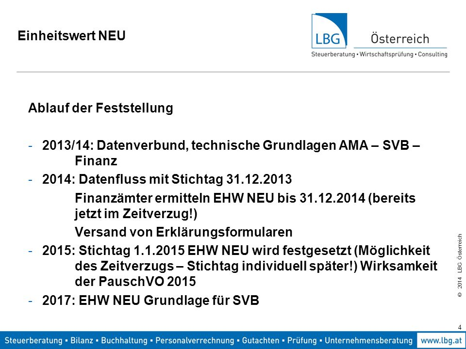 Einheitswert NEU Ablauf der Feststellung. 2013/14: Datenverbund, technische Grundlagen AMA – SVB – Finanz.