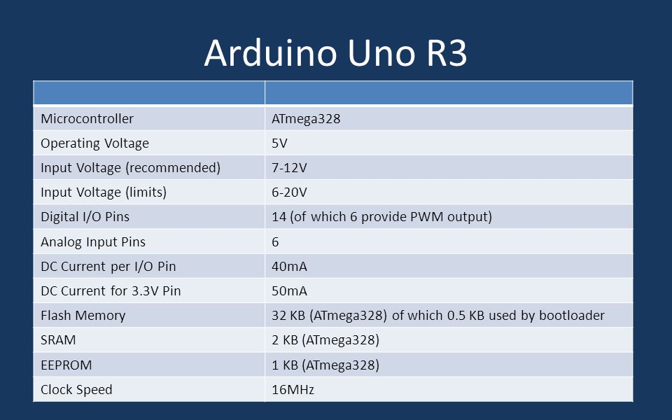 Arduino Uno R3 Microcontroller ATmega328 Operating Voltage 5V