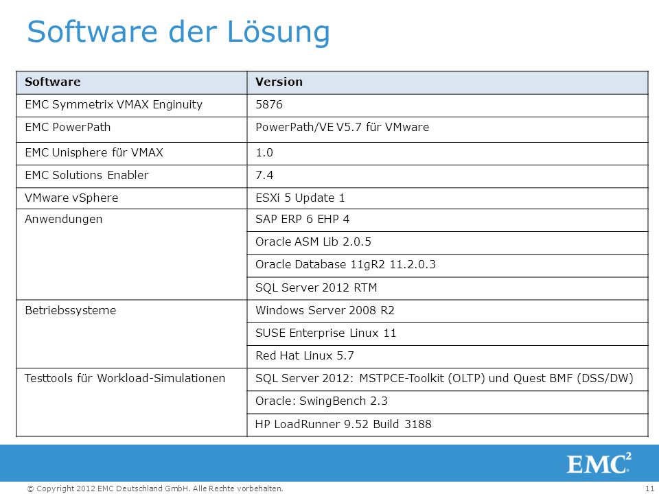Software der Lösung Software Version EMC Symmetrix VMAX Enginuity 5876