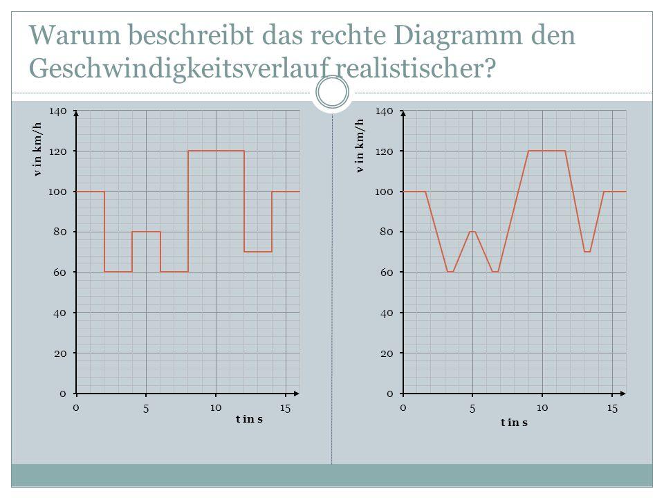 Warum beschreibt das rechte Diagramm den Geschwindigkeitsverlauf realistischer