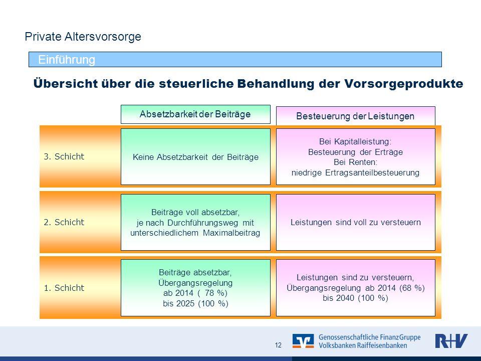Das Landwirtschaftliche Versorgungswerk Direktversicherung inkl. BUZ