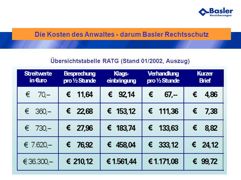 Die Kosten des Anwaltes - darum Basler Rechtsschutz
