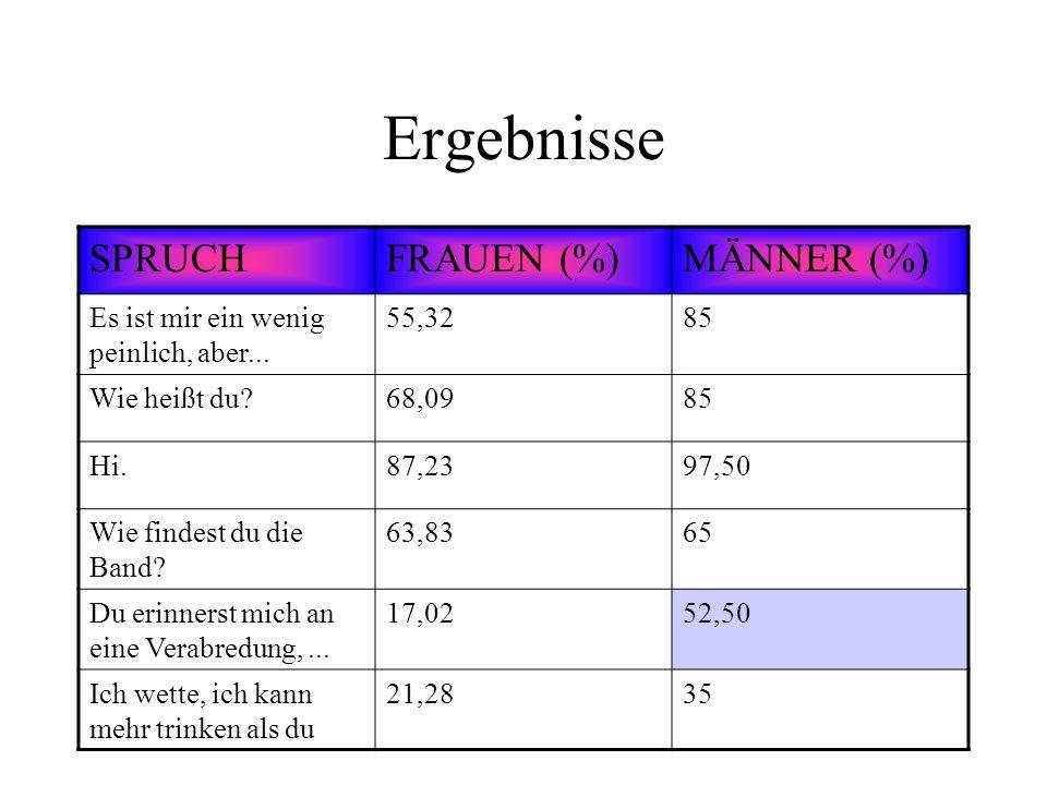 Ergebnisse SPRUCH FRAUEN (%) MÄNNER (%)