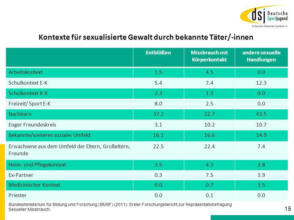 Kontexte für sexualisierte Gewalt durch bekannte Täter/-innen