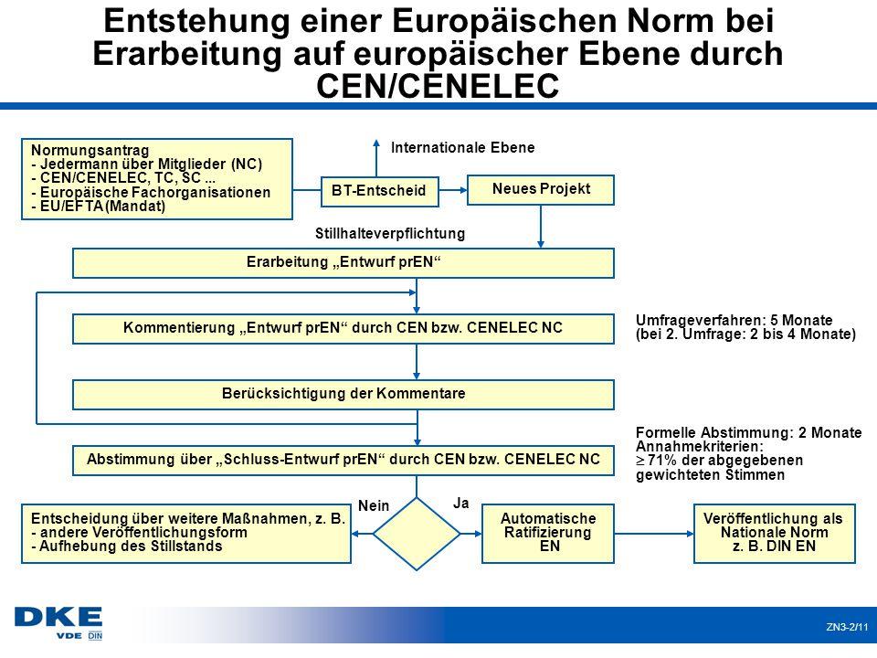 Entstehung einer Europäischen Norm bei Erarbeitung auf europäischer Ebene durch CEN/CENELEC