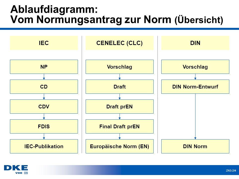 Ablaufdiagramm: Vom Normungsantrag zur Norm (Übersicht)