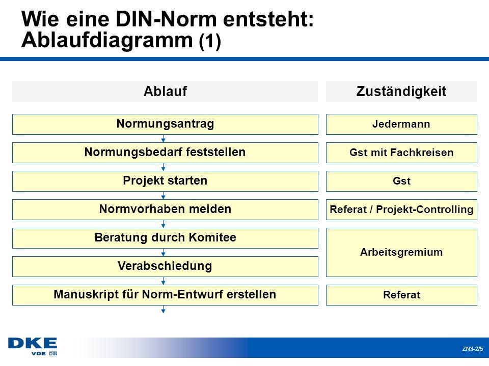 Wie eine DIN-Norm entsteht: Ablaufdiagramm (1)