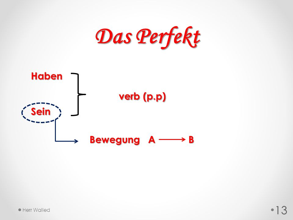 Das Perfekt Haben verb (p.p) Sein Bewegung A B Herr Walled