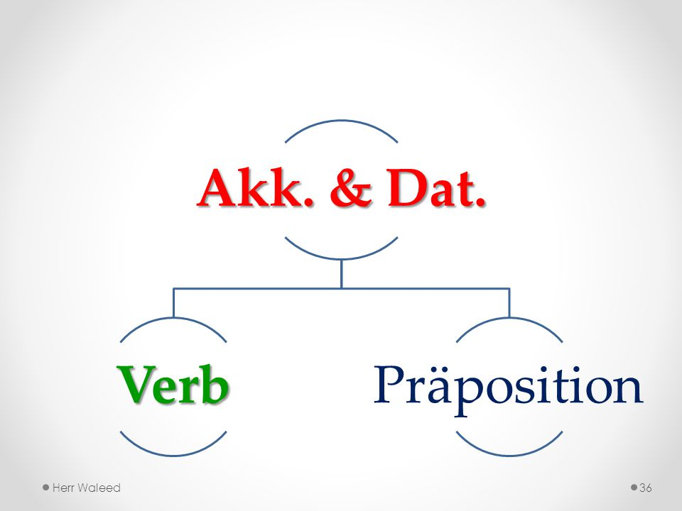 Akk. & Dat. Verb Präposition Herr Waleed