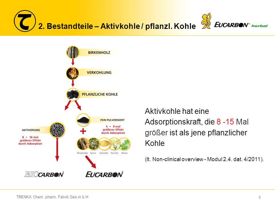 2. Bestandteile – Aktivkohle / pflanzl. Kohle