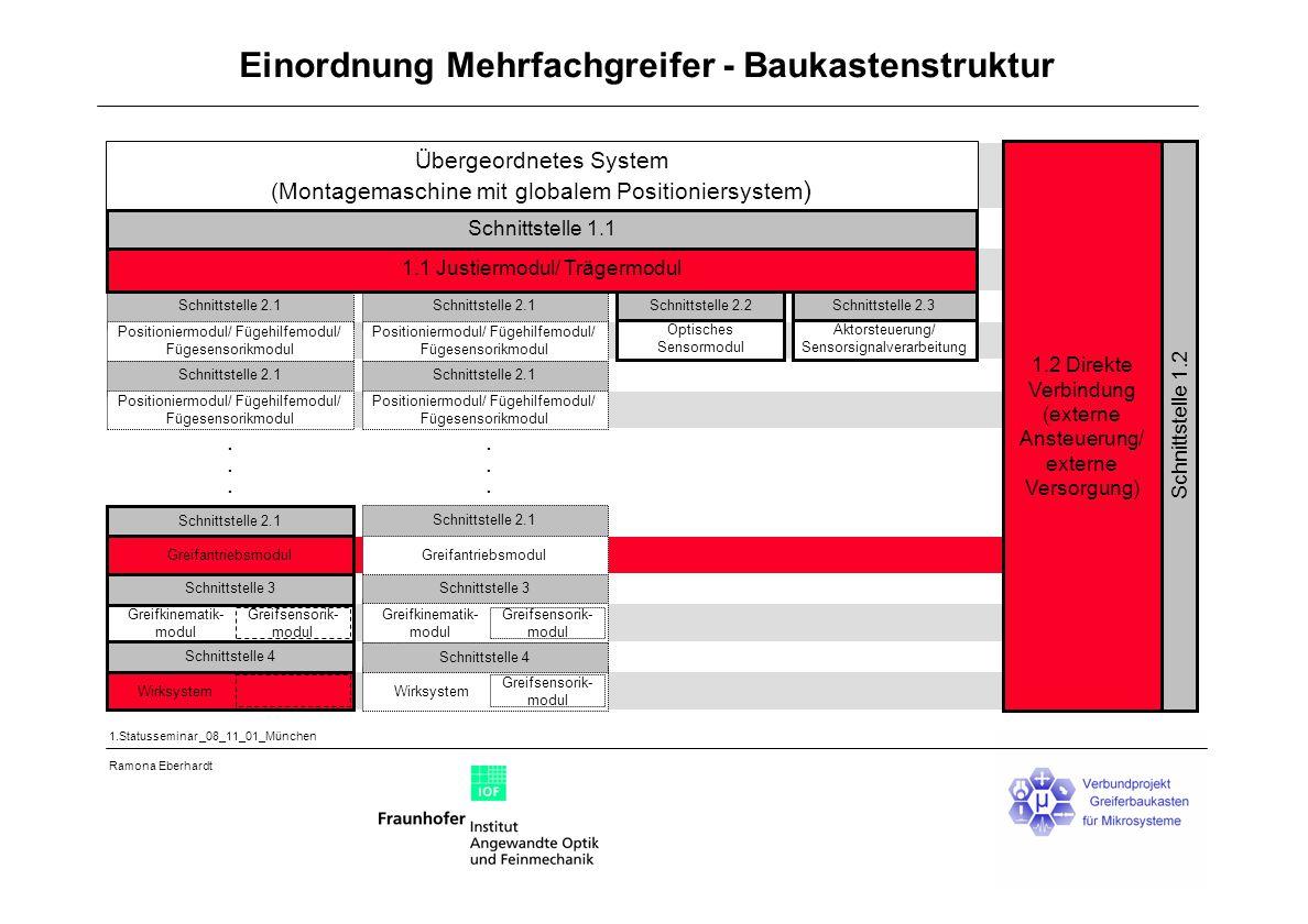 Einordnung Mehrfachgreifer - Baukastenstruktur