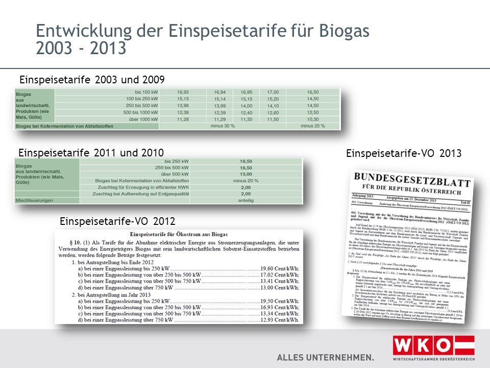 Entwicklung der Einspeisetarife für Biogas 2003 - 2013