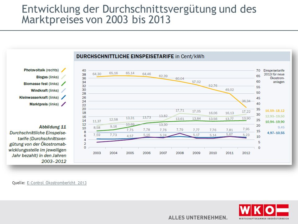 Entwicklung der Durchschnittsvergütung und des Marktpreises von 2003 bis 2013