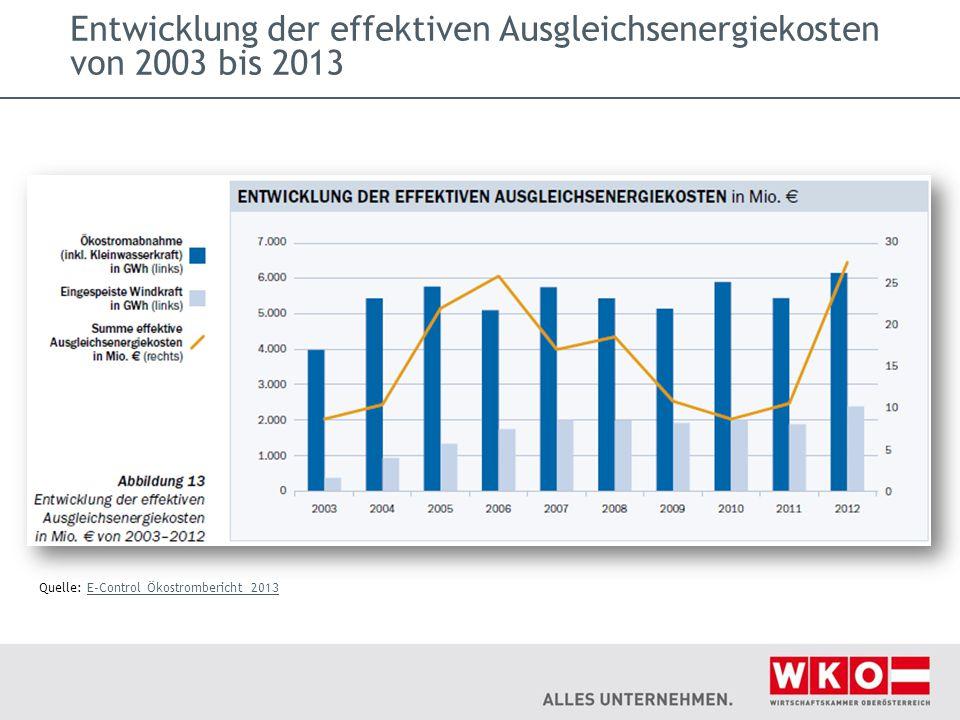 Entwicklung der effektiven Ausgleichsenergiekosten von 2003 bis 2013