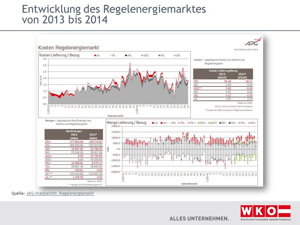 Entwicklung des Regelenergiemarktes von 2013 bis 2014