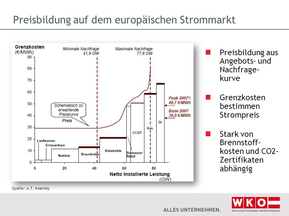 Preisbildung auf dem europäischen Strommarkt
