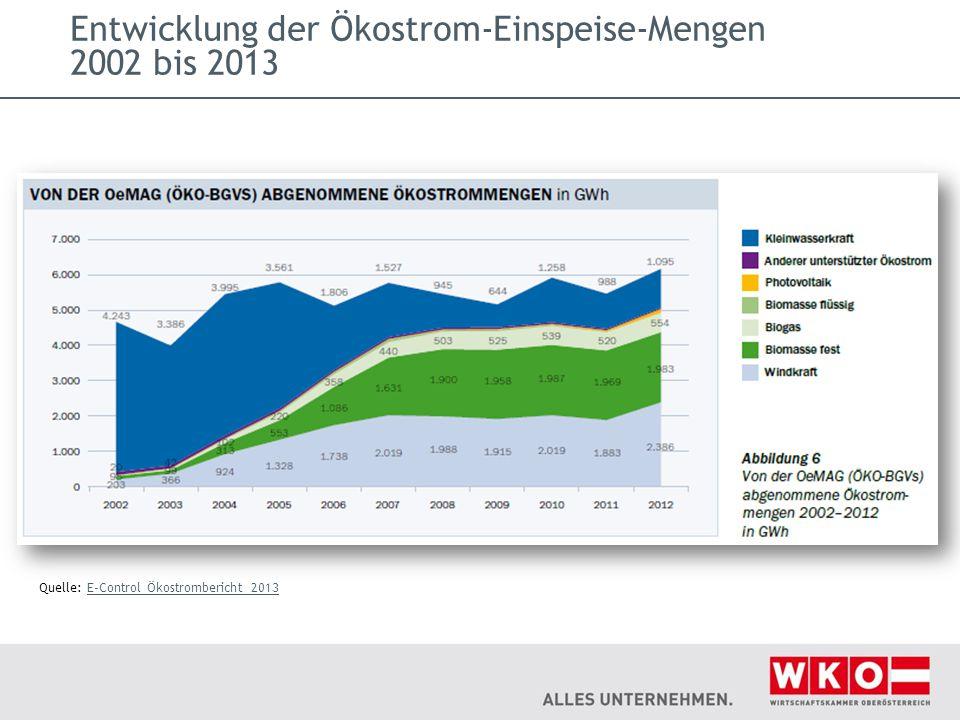 Entwicklung der Ökostrom-Einspeise-Mengen 2002 bis 2013