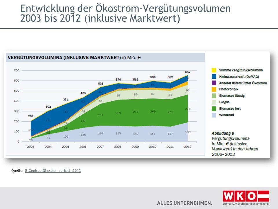 Entwicklung der Ökostrom-Vergütungsvolumen 2003 bis 2012 (inklusive Marktwert)