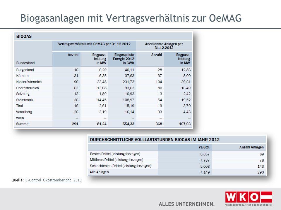 Biogasanlagen mit Vertragsverhältnis zur OeMAG