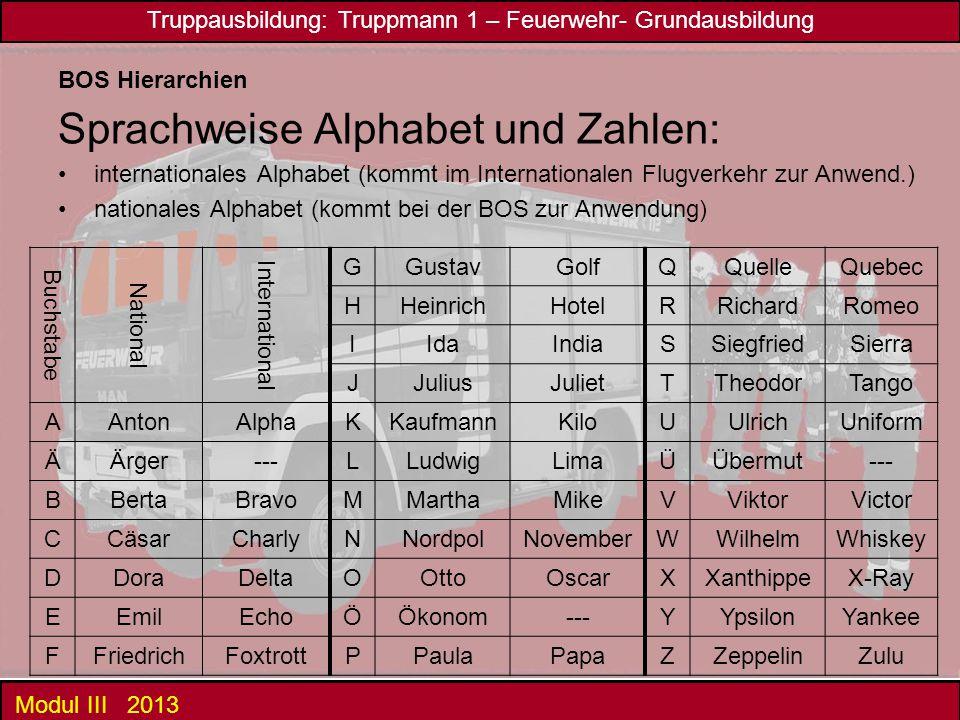 Sprachweise Alphabet und Zahlen: