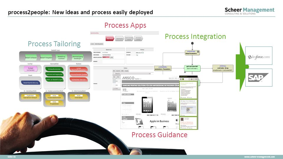 process2people: New ideas and process easily deployed
