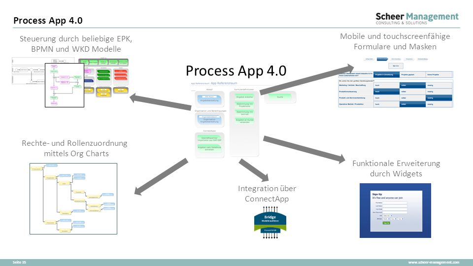 Process App 4.0 Process App 4.0