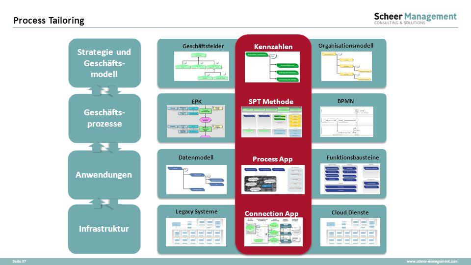 Strategie und Geschäfts-modell