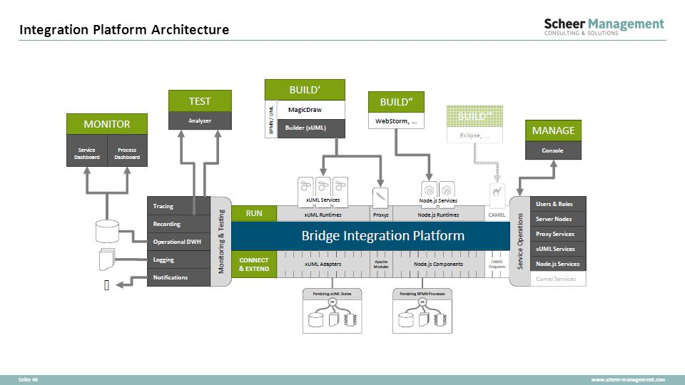Integration Platform Architecture