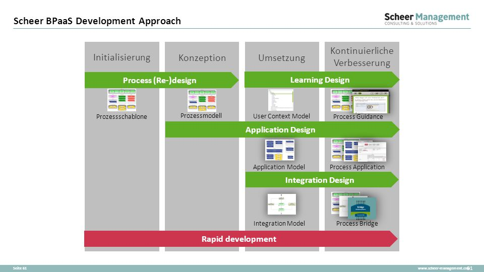 Scheer BPaaS Development Approach
