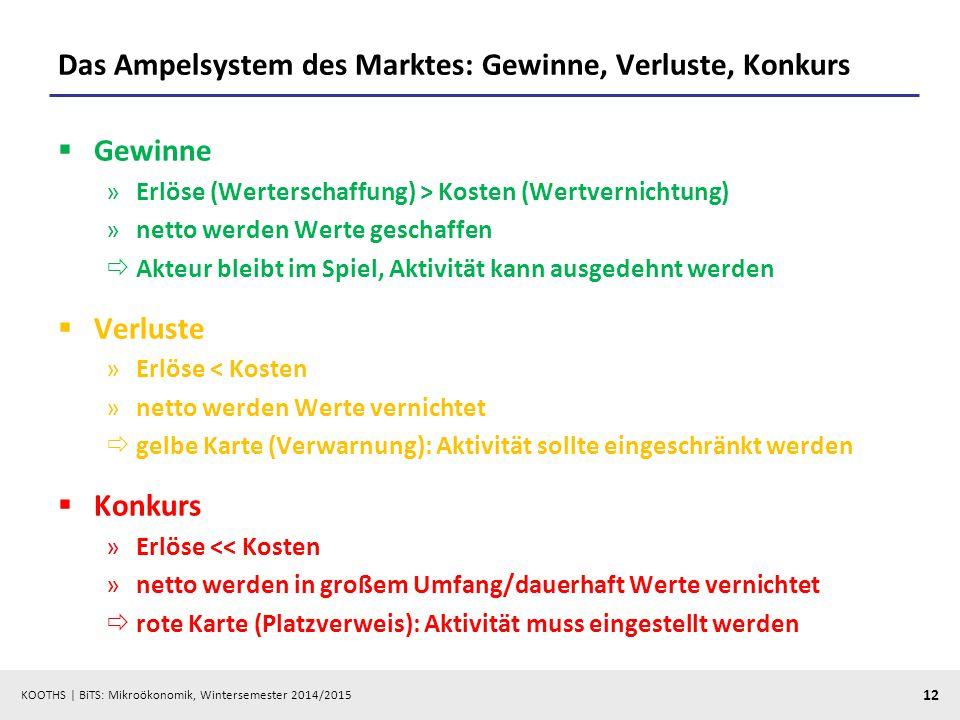 Das Ampelsystem des Marktes: Gewinne, Verluste, Konkurs