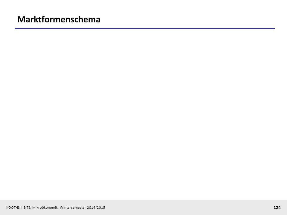 Marktformenschema