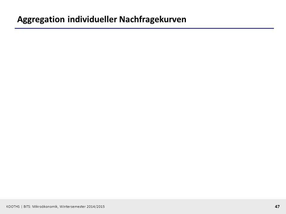 Aggregation individueller Nachfragekurven