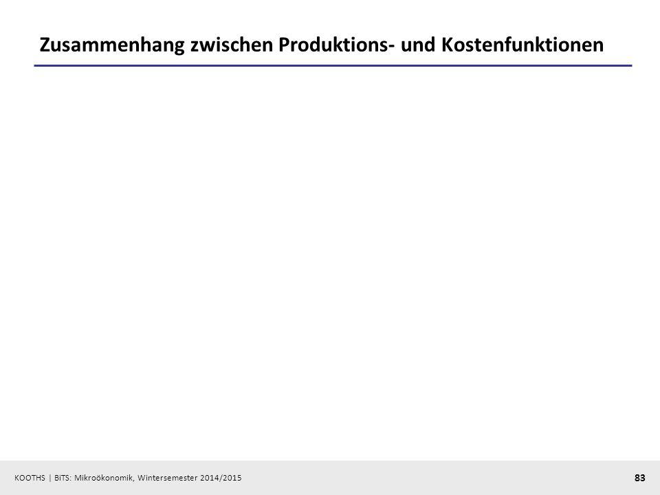 Zusammenhang zwischen Produktions- und Kostenfunktionen