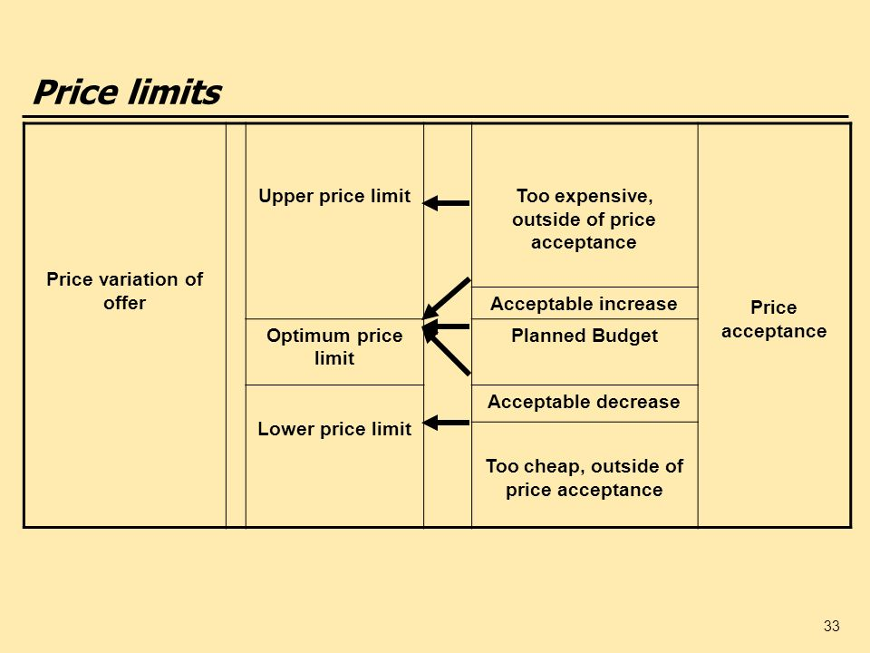 Price limits Price variation of offer Upper price limit