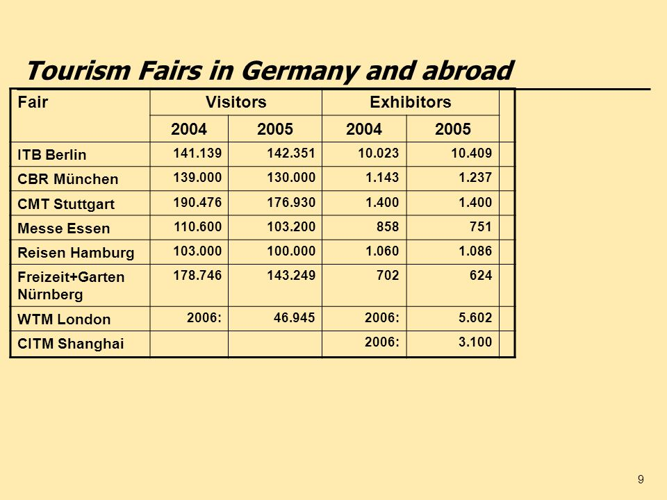 Tourism Fairs in Germany and abroad