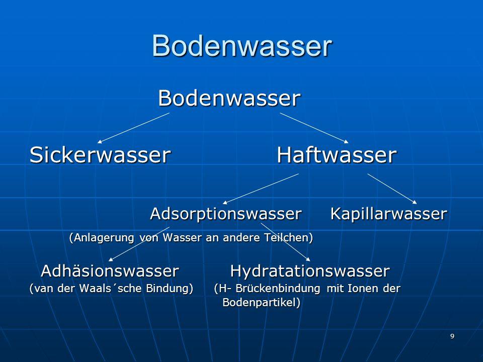Bodenwasser Bodenwasser Sickerwasser Haftwasser