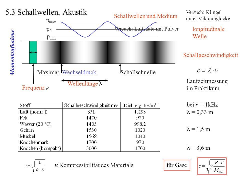 5.3 Schallwellen, Akustik Schallwellen und Medium pmax pmin p0