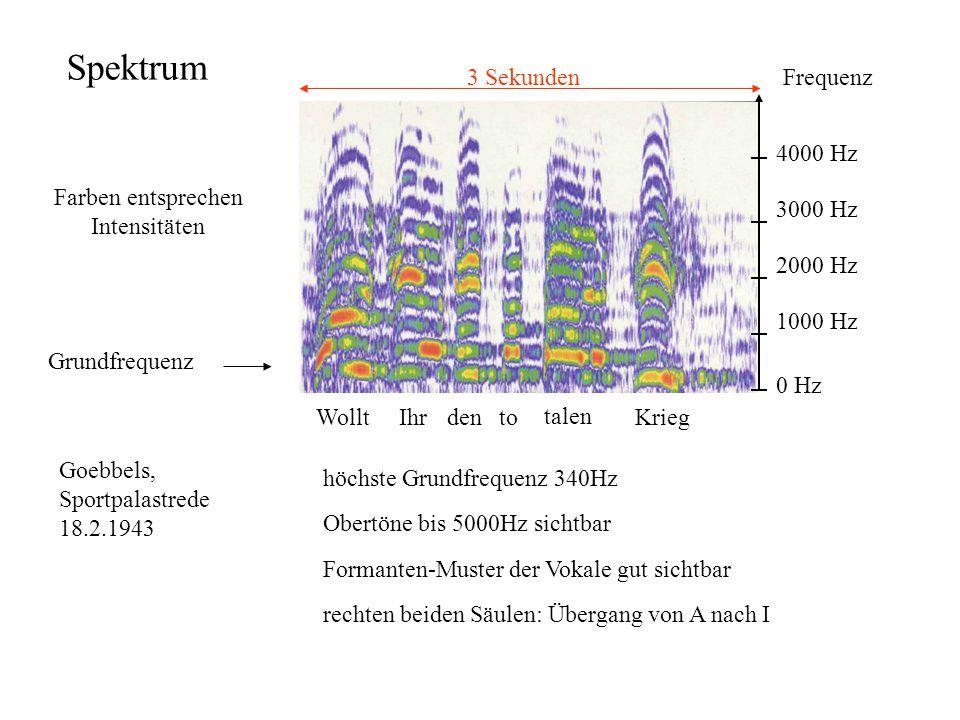 Spektrum 3 Sekunden Frequenz 0 Hz 1000 Hz 2000 Hz 3000 Hz 4000 Hz