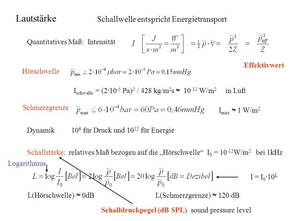 Lautstärke Schallwelle entspricht Energietransport