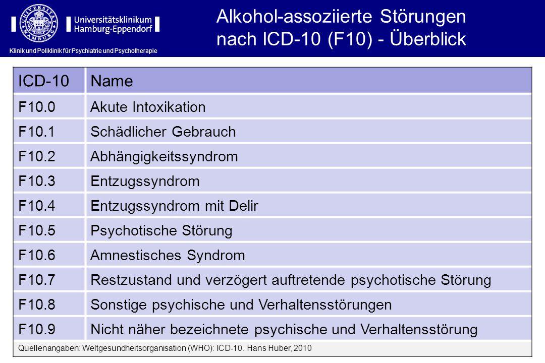 Alkohol-assoziierte Störungen nach ICD-10 (F10) - Überblick