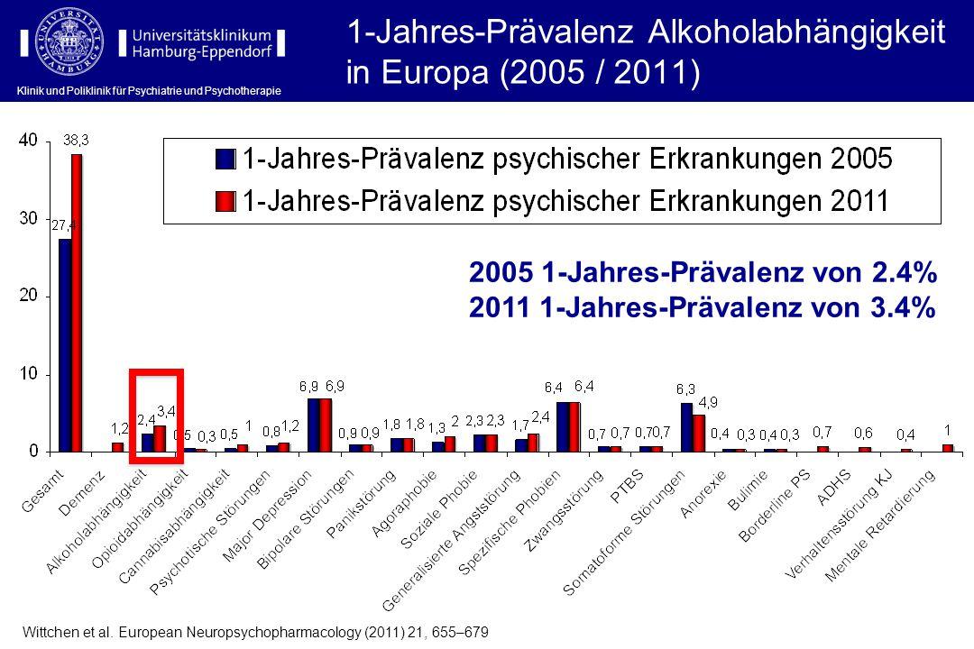 1-Jahres-Prävalenz Alkoholabhängigkeit in Europa (2005 / 2011)